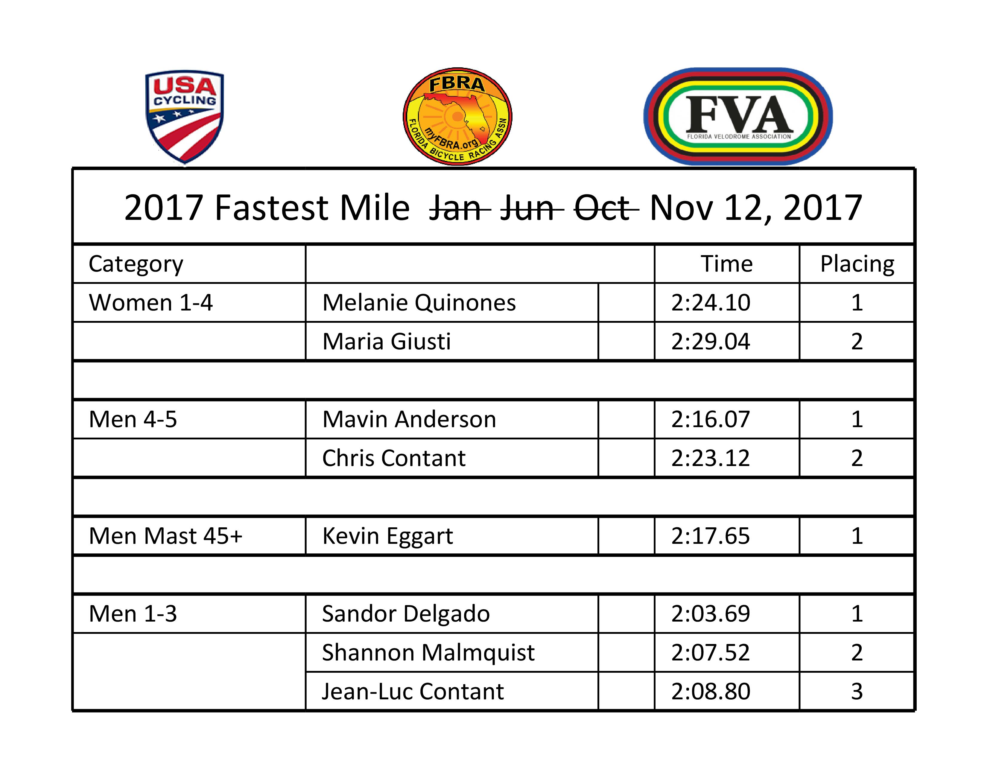 2017 Fastest Mile Nov 12