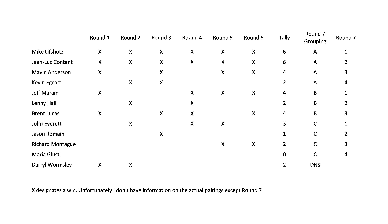 1-20-18 Sprint Round Robin results