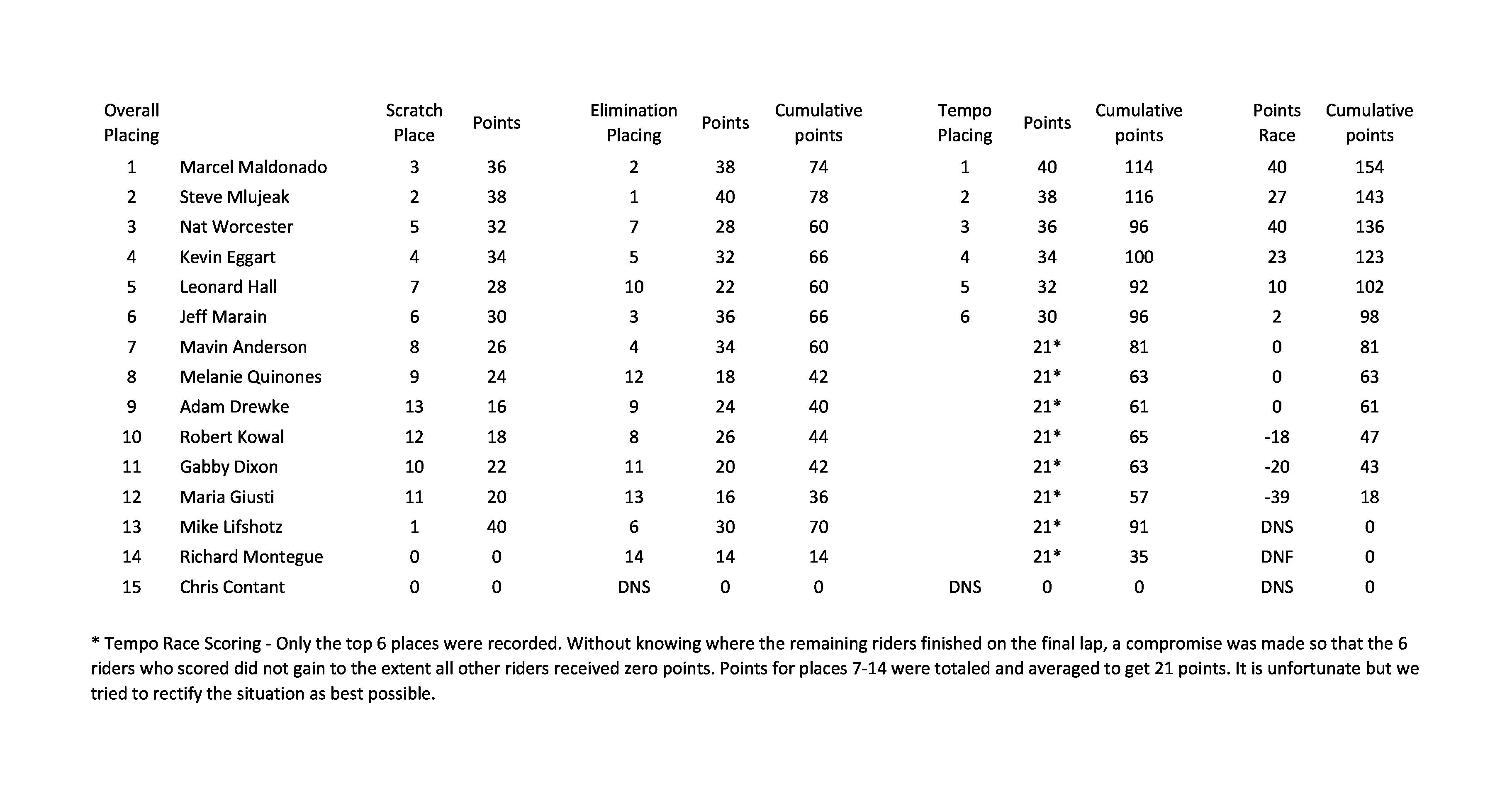 1-6-18 Omnium Results
