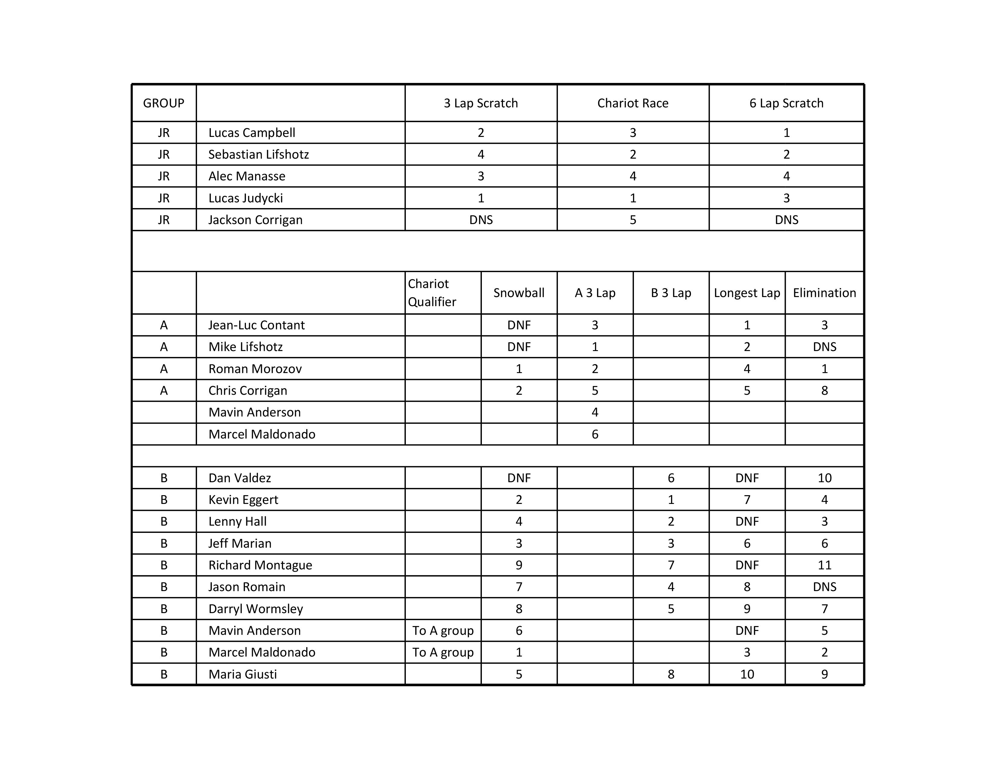 2-3-18 Race Results